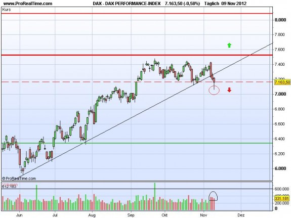 DAX Marktanalyse
