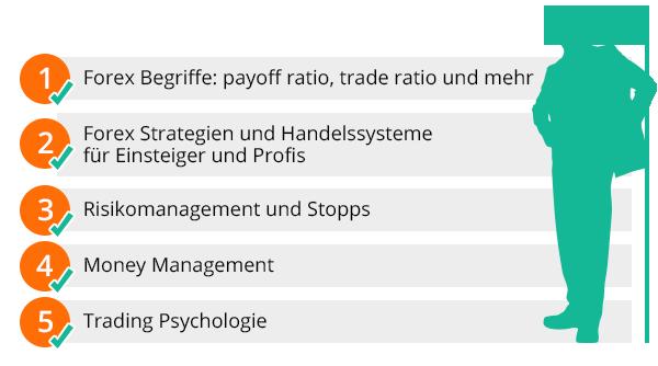 Forex Handel lernen mit Aktienkaufen.com