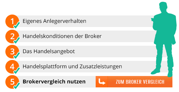 Bester Online Broker Checkliste