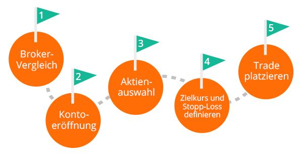 In 5 Schritten zur ersten Aktie