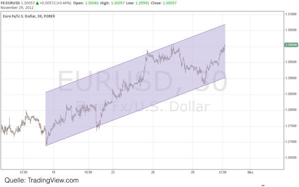 Forex Trendkanal