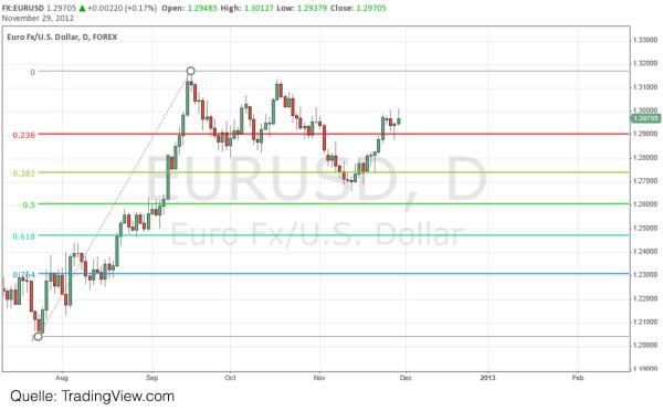 Forex Fibonacci Trading