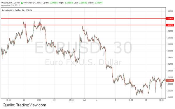 Forex eurusd spread