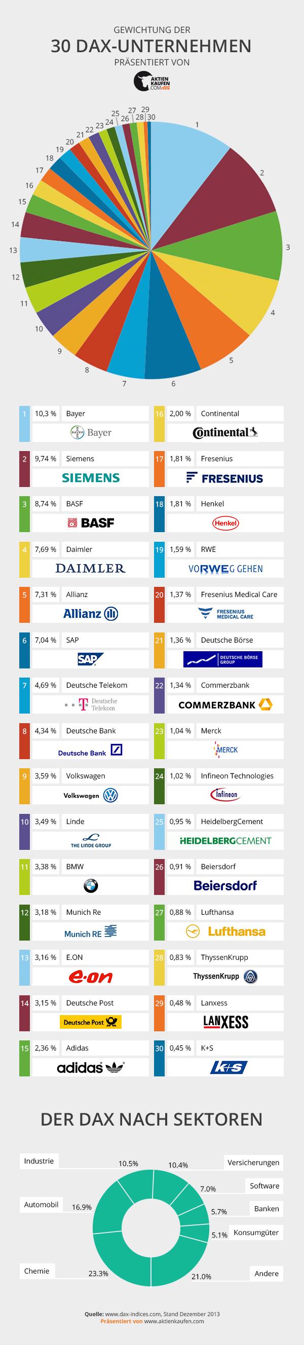 Die 30 Unternehmen im Dax
