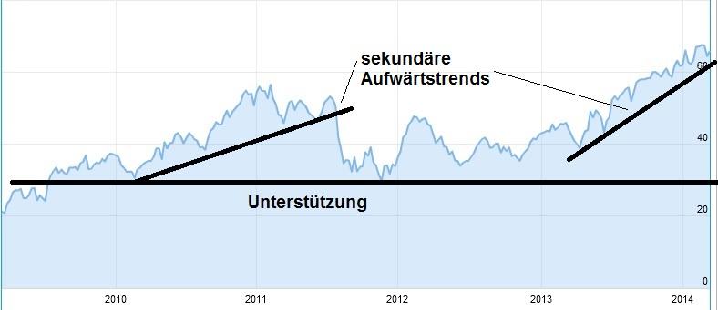 charttechnik daimler trend