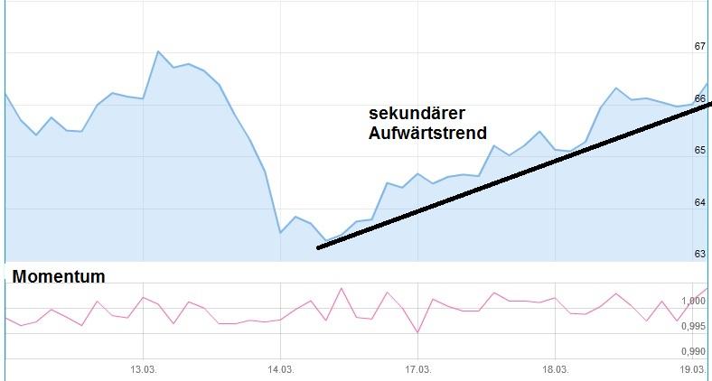 Charttechnik Daimler Aufwärtstrend