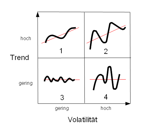 Trends und Volatilität einfach erklärt