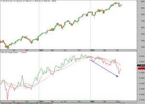 Angst-Chart-15-08-14
