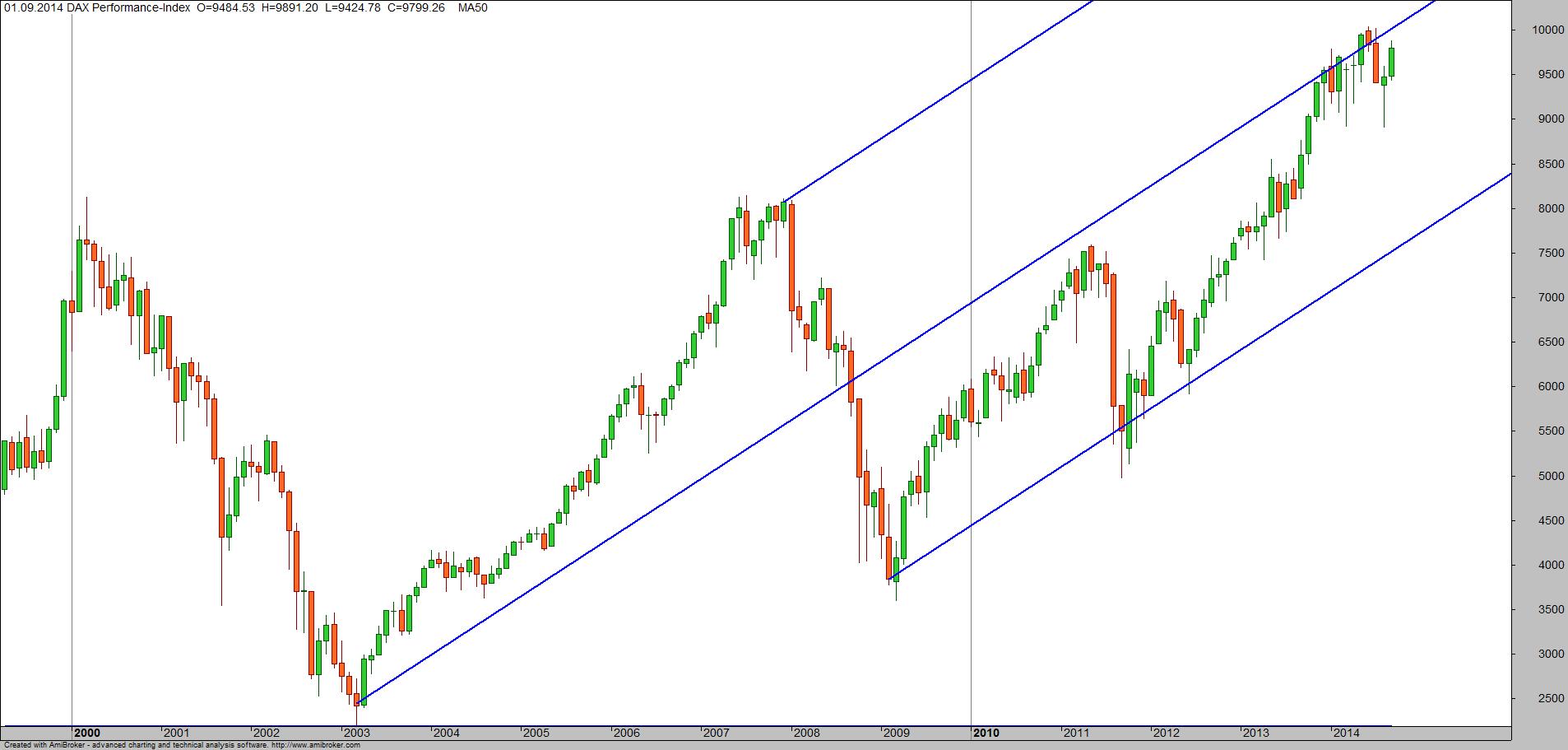 Indikatoren fr forex handel