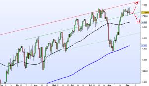 Dow Jones aktuell
