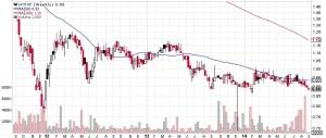 Kursverlauf Hyflux Aktie in US-Dollar