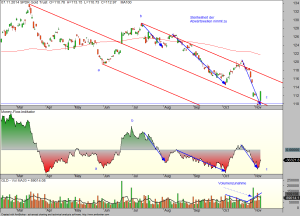 GLD-daily-07-11-14