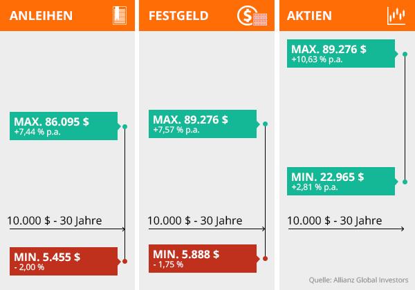 HistorischeAktienkurse-Aktienrendite_Grafik