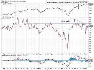 Neue Hoch-Tiefs des US-Marktes