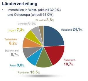 Geschäftsbericht Immofinanz
