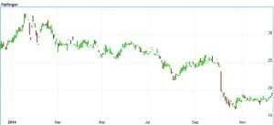 Chart Palfinger