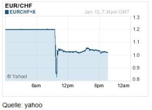Crash-EUR-CHF