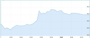 Intraday Chart Ebay