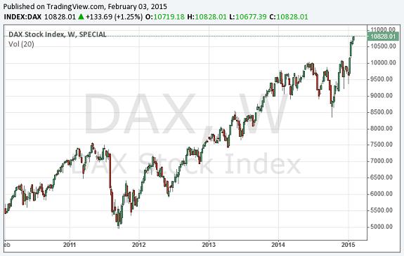 Tag der Aktie: DAX-Aktien gratis kaufen