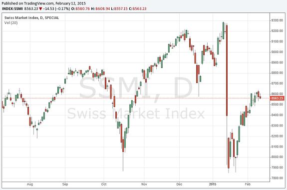Schweizer Aktien mit Chancen
