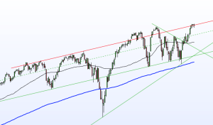 Screen 2 S&P500