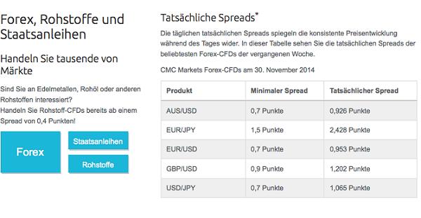 CMC Markets Spreads Darstellung