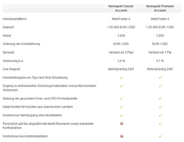 Bei Varengold stehen Tradern zwei Kontomodelle zur Verfügung