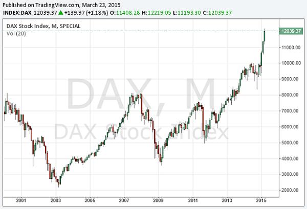 Der DAX-Verlauf der letzten 15 Jahre