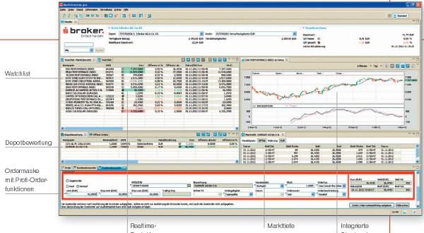 Der Trader bei sbroker: Über diese Plattform Handeln sie.