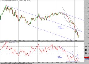 EUR-USD-Chart-20-03-15