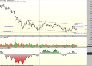 Gold-ETF-06-03-15