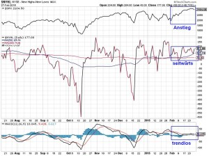 NYSE-Neue-Hochs-Tiefs-27-02-15