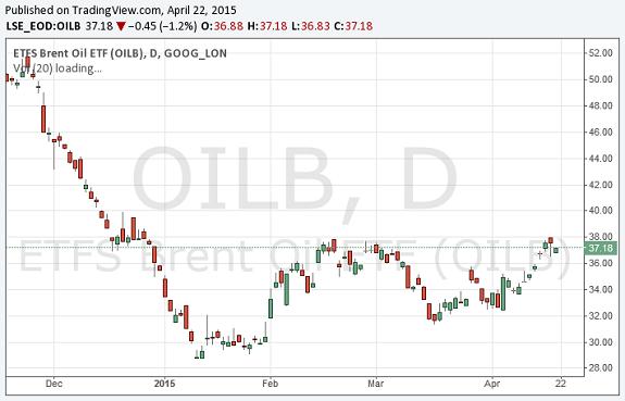 Der Barell WTI-Ölpreis der vergangenen Monaten