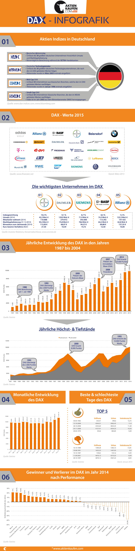 DAX-Infografik