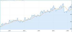 Chart Aktie Gerresheimer