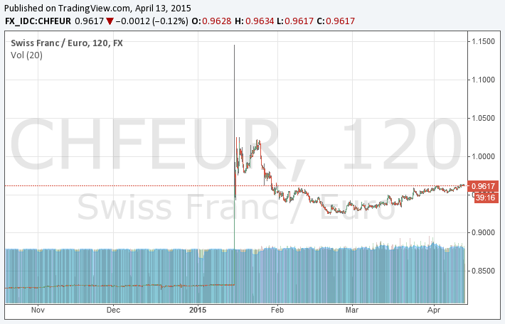 Frankenkurs: Hessen möchte Währungsspekulationen verbieten
