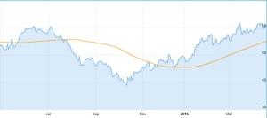 Chart Leoni AG