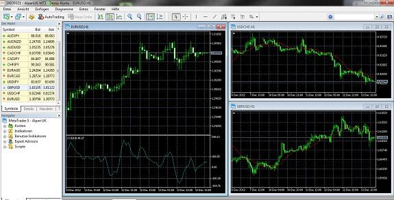 Charts im MetaTrader 5 von Alpari