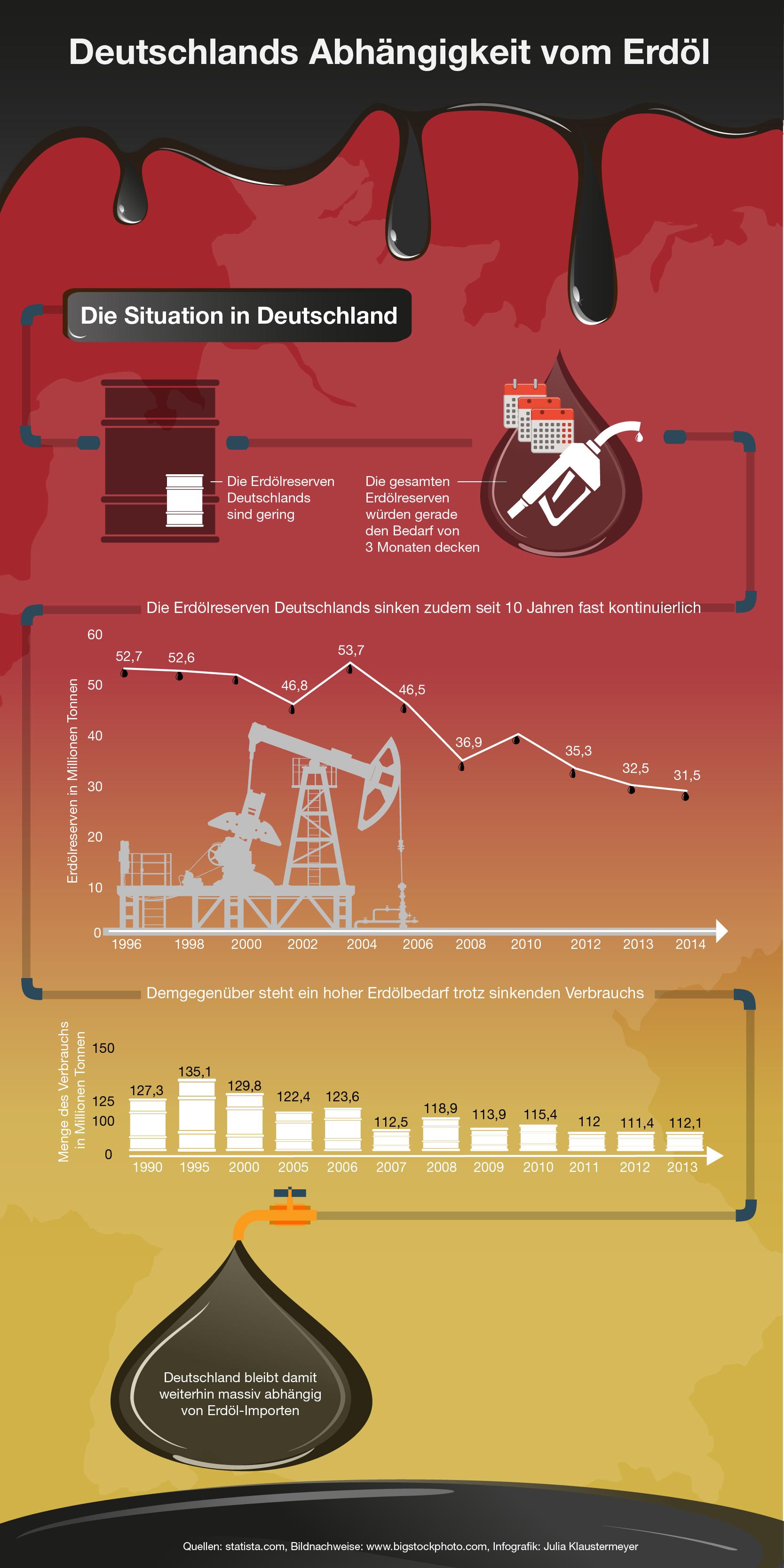 Die Abhängikeit Deutschlands vom Erdöl