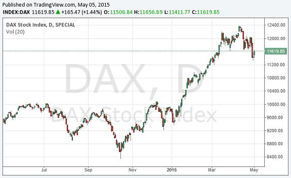 Der DAX-Verlauf der letzten 12 Monate