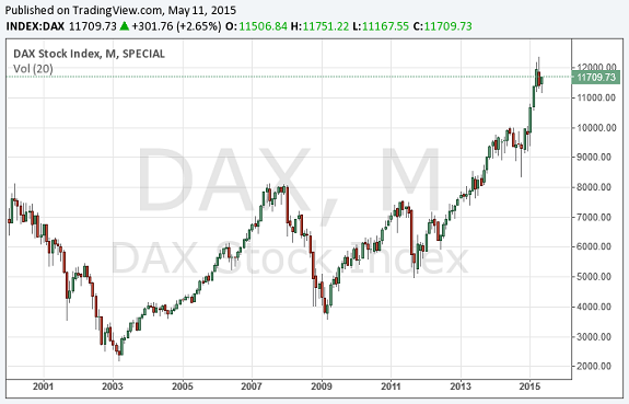 Der langfristige DAX-Verlauf