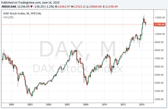 Durchschnittliche Entwicklung des DAX-Index in den letzten zehn Jahren