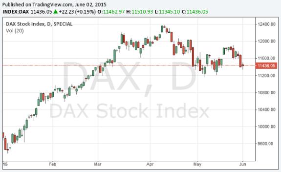 Der DAX-Verlauf der vergangenen Monate