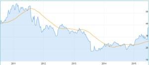Chart K+S Aktie