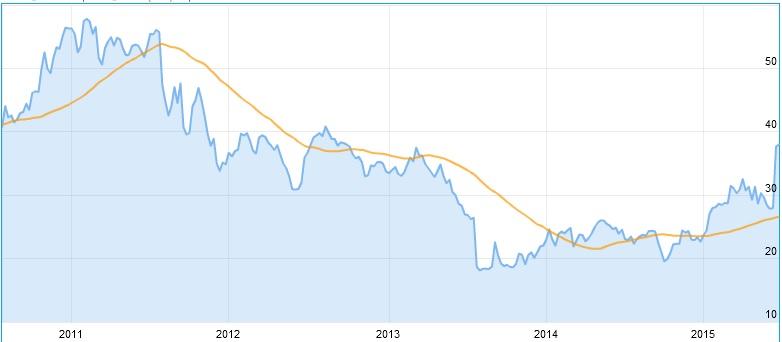 K+S Aktienkurs Aktuell