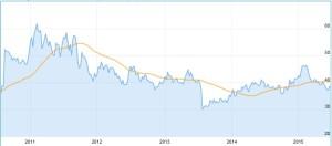 Chart Potash Corp Aktie