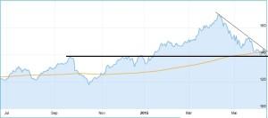 Chart Allianz Aktie