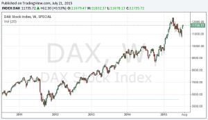 DAX Aktien Sparplan