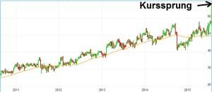 Chart Gerresheimer AG