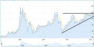 Chart Siemens Aktie
